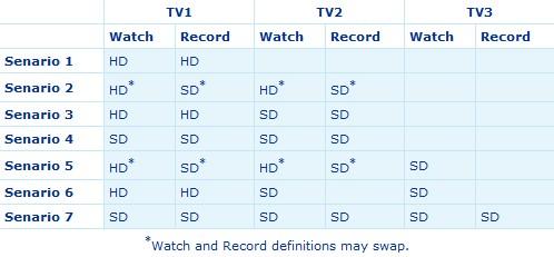 hoeveel tv kunnen digitale