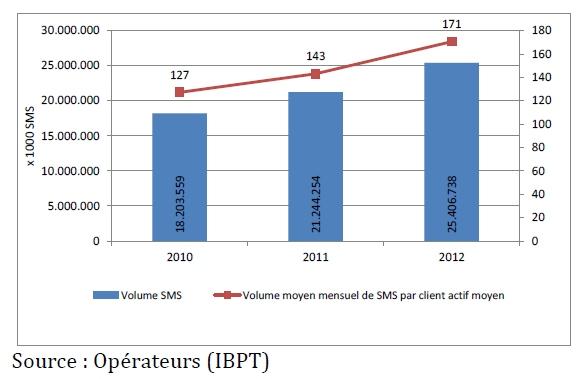 Trafic SMS Belgique 2012