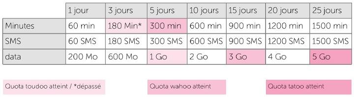 VOO roaming limites exemples