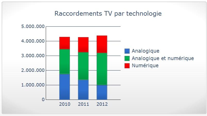 Abonnes TV Belgique 2012