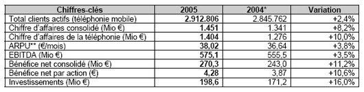 Mobistar resultats 2005