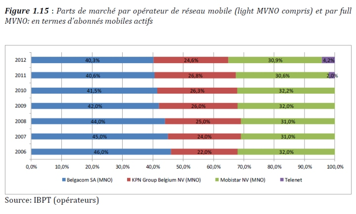 Operateurs mobiles belgique