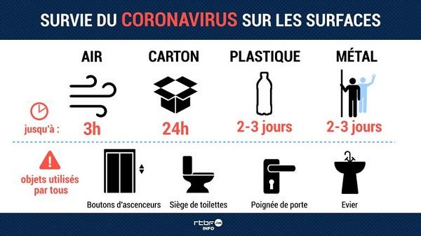 Survie du coronavirus sur les surfaces