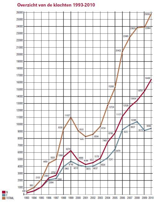 Overzicht van de klachten 2010 nl