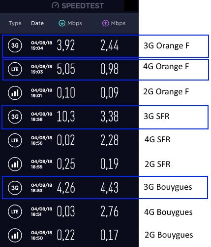 3G plus rapide que 4G en France