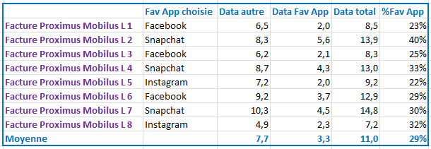 Proximus Favorite App consommation data