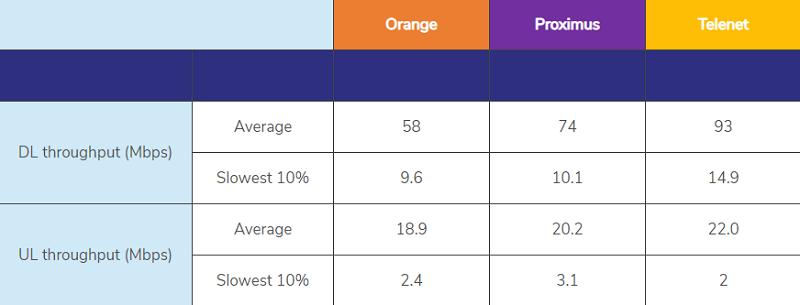 Vitesse internet 4G proximus orange telenet IBPT 2019