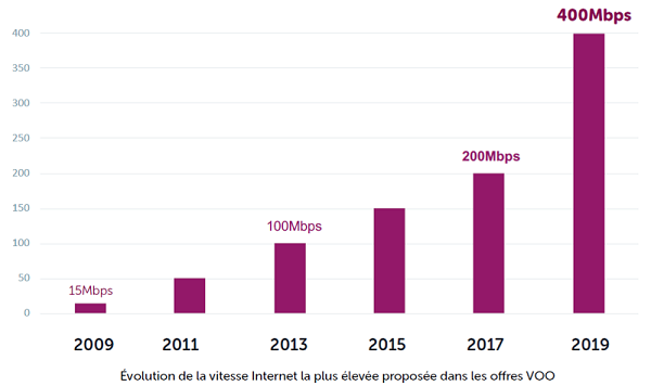Voo vitesse internet augmentation 2009 2018 2